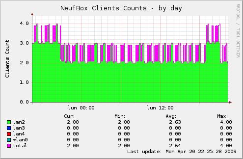 Plugin munin pour monitoring de NeufBox V4: le nombre d'utilisateur