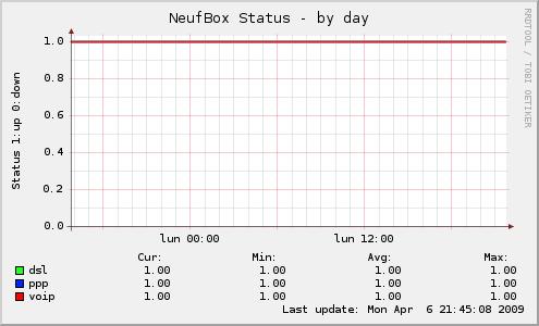 Plugins Munin pour monitoring de Neuf Box: Les status