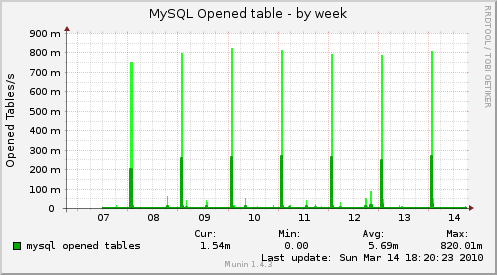 Plugin munin: Louverture de table mysql